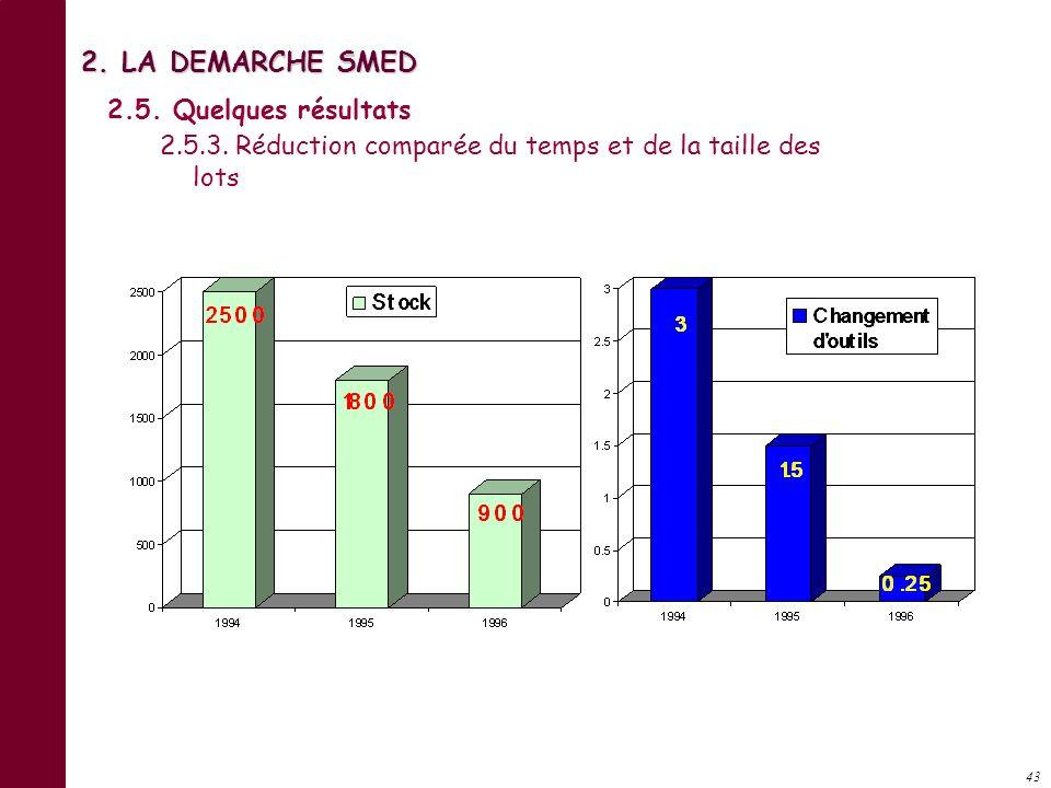 42 2. LA DEMARCHE SMED 2.5. Quelques résultats 2.5.2. Exemple d estampage de 200 T