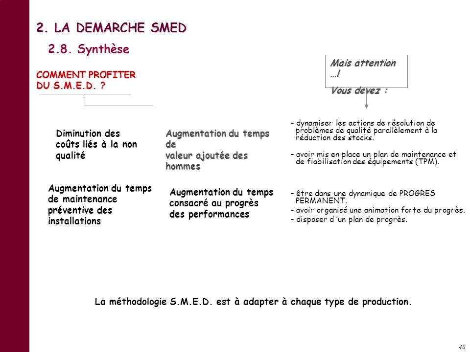 47 COMMENT PROFITER DU S.M.E.D. ? Augmentation du temps de fonctionnement de la machine Augmentation du nombre de changements de fabrication par unité