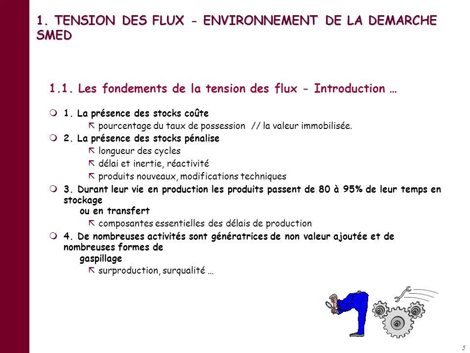 15 OPERATION 1.TENSION DES FLUX - ENVIRONNEMENT DE LA DEMARCHE SMED 1.4.