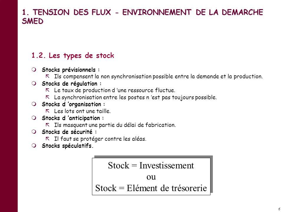 5 1.1. Les fondements de la tension des flux - Introduction … 1. La présence des stocks coûte pourcentage du taux de possession // la valeur immobilis