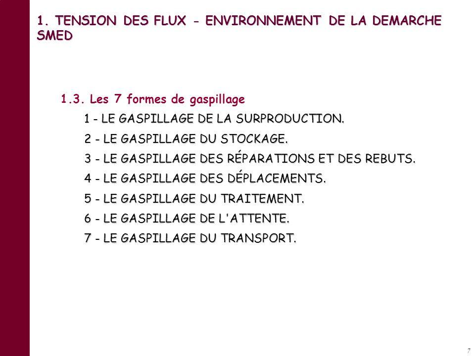 17 1.TENSION DES FLUX - ENVIRONNEMENT DE LA DEMARCHE SMED 1.4.