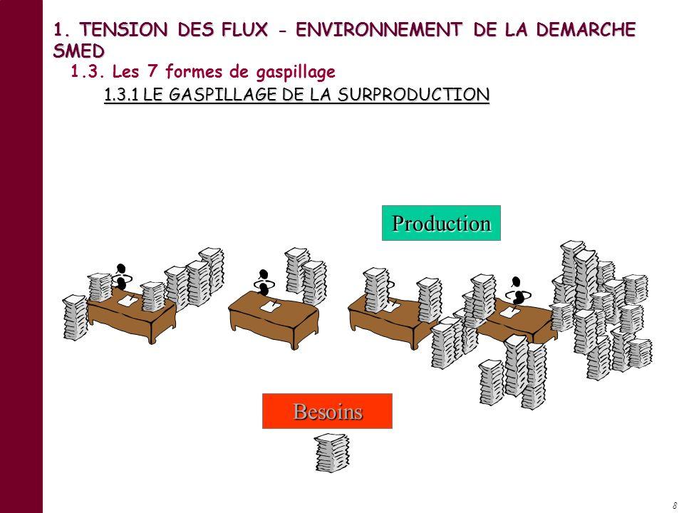8 Besoins Production 1.3.Les 7 formes de gaspillage 1.3.1 LE GASPILLAGE DE LA SURPRODUCTION 1.