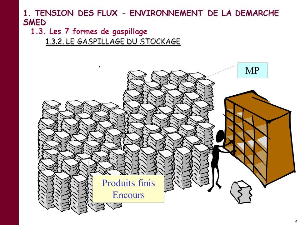 8 Besoins Production 1.3. Les 7 formes de gaspillage 1.3.1 LE GASPILLAGE DE LA SURPRODUCTION 1. TENSION DES FLUX - ENVIRONNEMENT DE LA DEMARCHE SMED