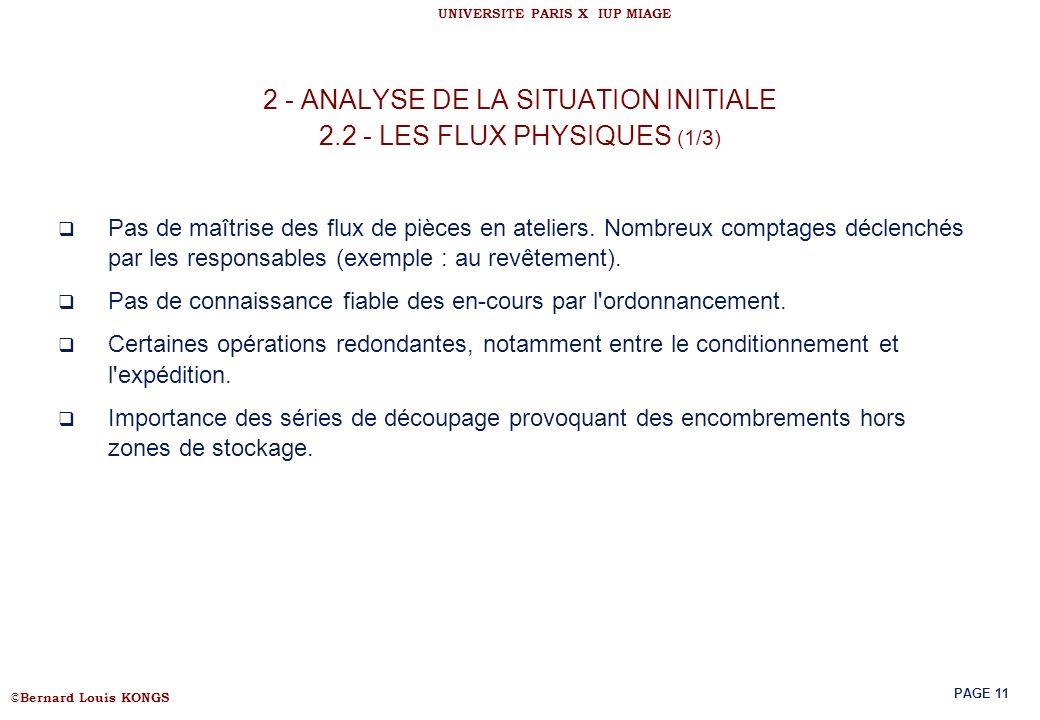 © Bernard Louis KONGS UNIVERSITE PARIS X IUP MIAGE PAGE 11 2 - ANALYSE DE LA SITUATION INITIALE 2.2 - LES FLUX PHYSIQUES (1/3) Pas de maîtrise des flu