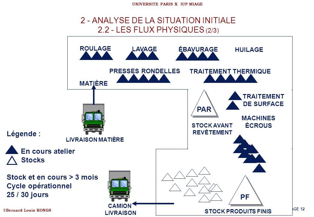 © Bernard Louis KONGS UNIVERSITE PARIS X IUP MIAGE PAGE 12 2 - ANALYSE DE LA SITUATION INITIALE 2.2 - LES FLUX PHYSIQUES (2/3) PAR PRESSES RONDELLES R