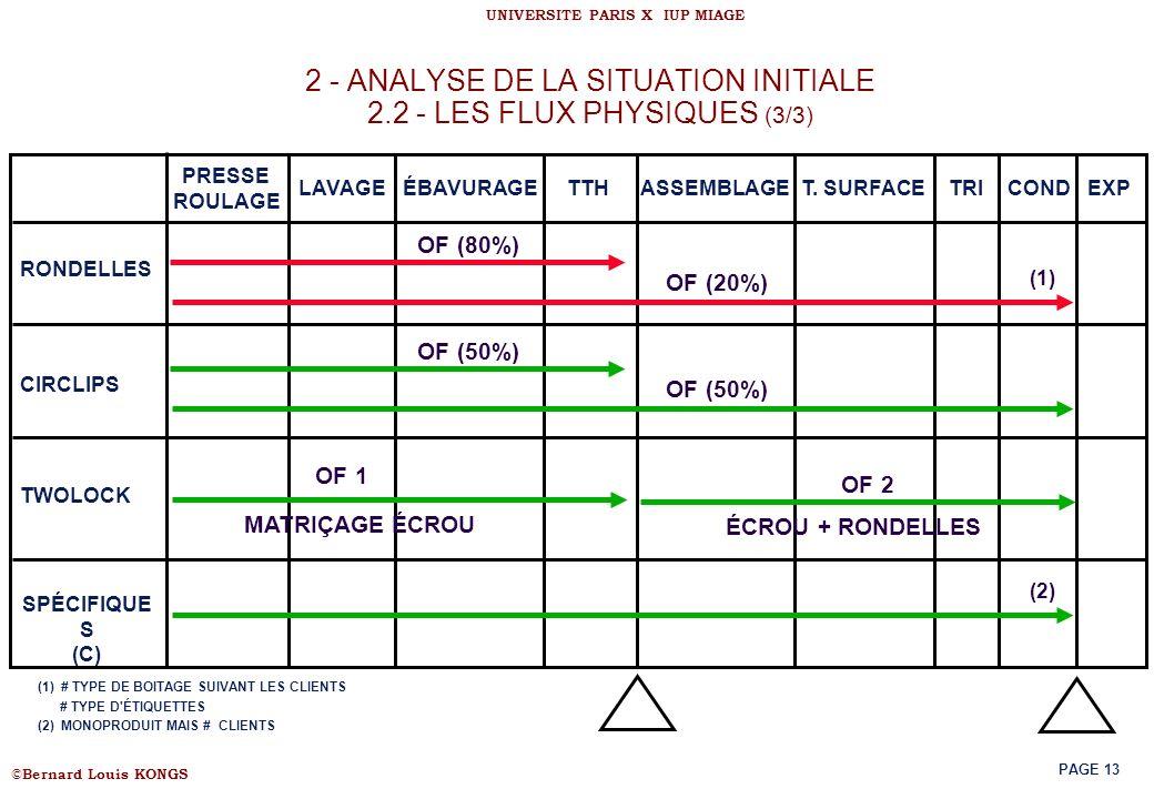© Bernard Louis KONGS UNIVERSITE PARIS X IUP MIAGE PAGE 13 2 - ANALYSE DE LA SITUATION INITIALE 2.2 - LES FLUX PHYSIQUES (3/3) (1) # TYPE DE BOITAGE S