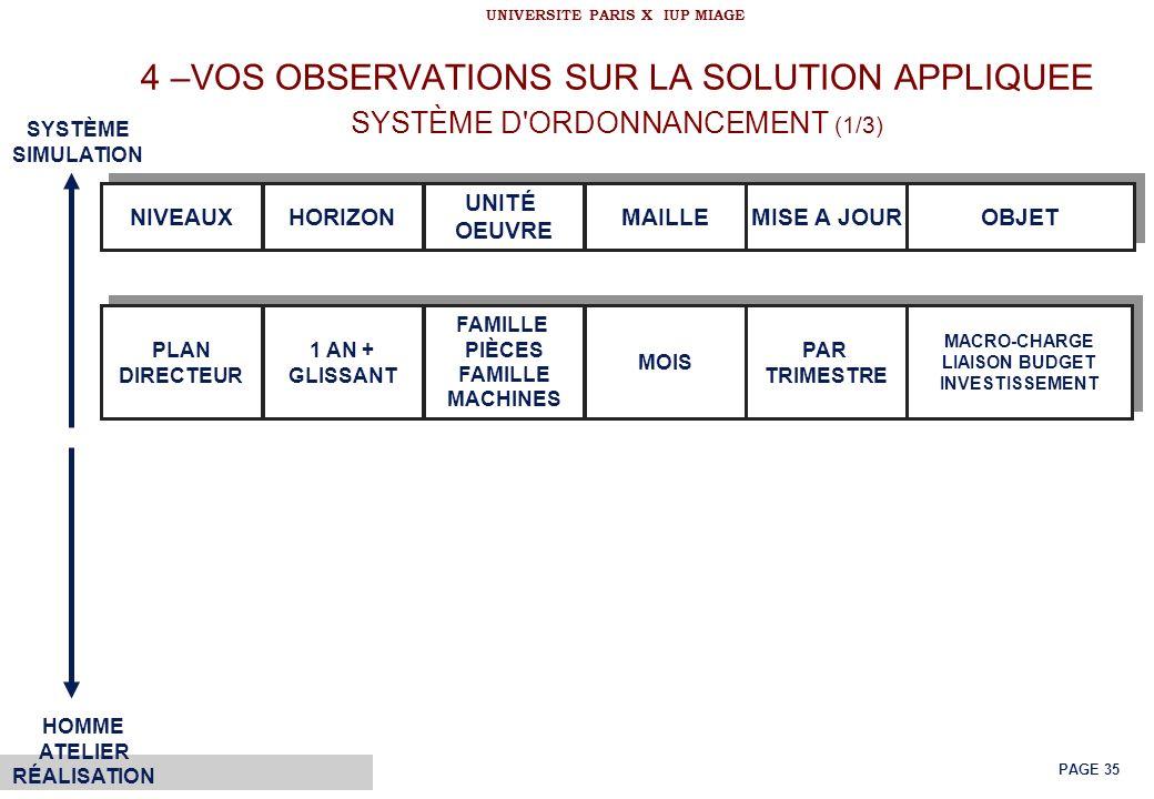 © Bernard Louis KONGS UNIVERSITE PARIS X IUP MIAGE PAGE 35 4 –VOS OBSERVATIONS SUR LA SOLUTION APPLIQUEE SYSTÈME D'ORDONNANCEMENT (1/3) NIVEAUX HORIZO