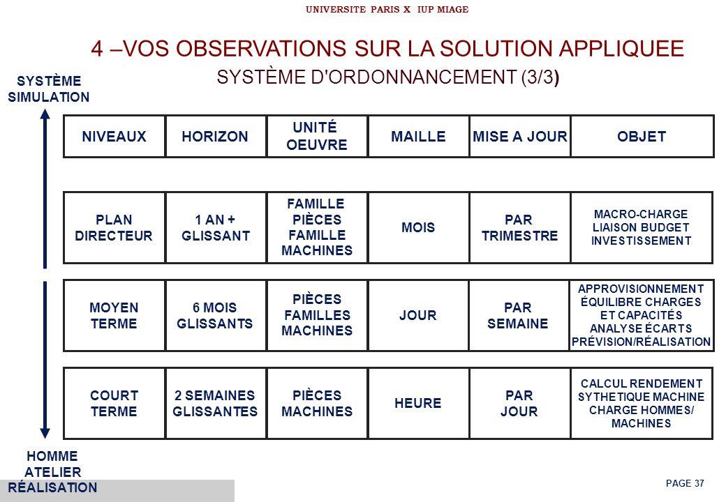 © Bernard Louis KONGS UNIVERSITE PARIS X IUP MIAGE PAGE 37 4 –VOS OBSERVATIONS SUR LA SOLUTION APPLIQUEE SYSTÈME D'ORDONNANCEMENT (3/3) NIVEAUXHORIZON