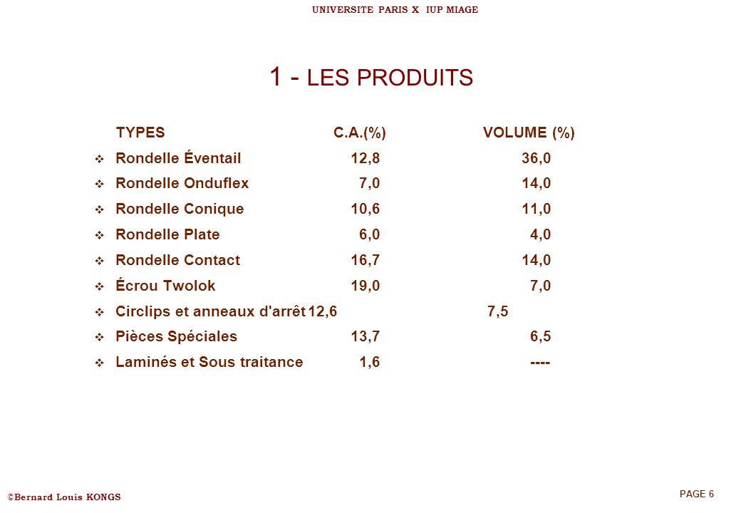© Bernard Louis KONGS UNIVERSITE PARIS X IUP MIAGE PAGE 6 1 - LES PRODUITS TYPES C.A.(%) VOLUME (%) Rondelle Éventail12,836,0 Rondelle Onduflex 7,014,