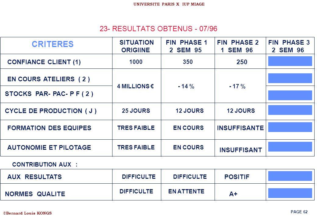 © Bernard Louis KONGS UNIVERSITE PARIS X IUP MIAGE PAGE 62 23- RESULTATS OBTENUS - 07/96 CRITERES SITUATION ORIGIINE FIN PHASE 1 2 SEM 95 FIN PHASE 2