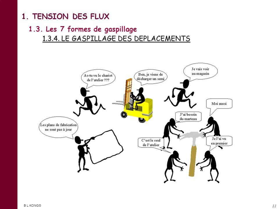 B L KONGS 10 1. TENSION DES FLUX 1.3. Les 7 formes de gaspillage 1.3.3. LE GASPILLAGE DES REPARATIONS ET DES REBUTS