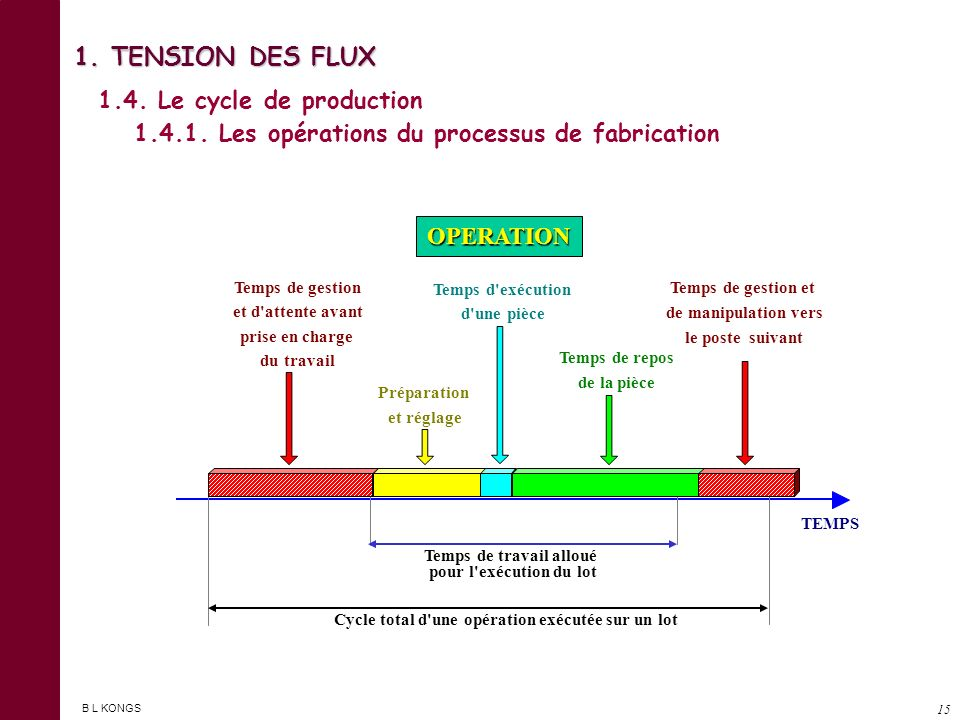 B L KONGS 14 1. TENSION DES FLUX 1.3. Les 7 formes de gaspillage 1.3.7. LE GASPILLAGE DES TRANSPORTS