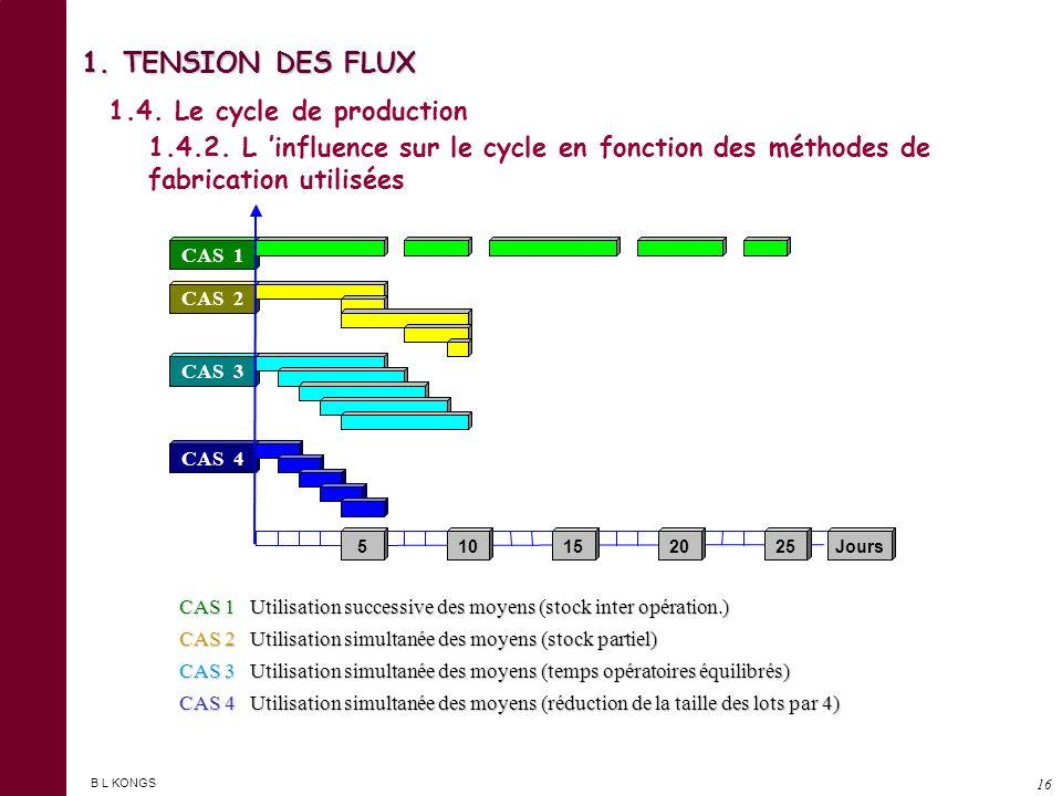 B L KONGS 15 1. TENSION DES FLUX 1.4. Le cycle de production 1.4.1. Les opérations du processus de fabrication Préparation et réglage Temps de repos d