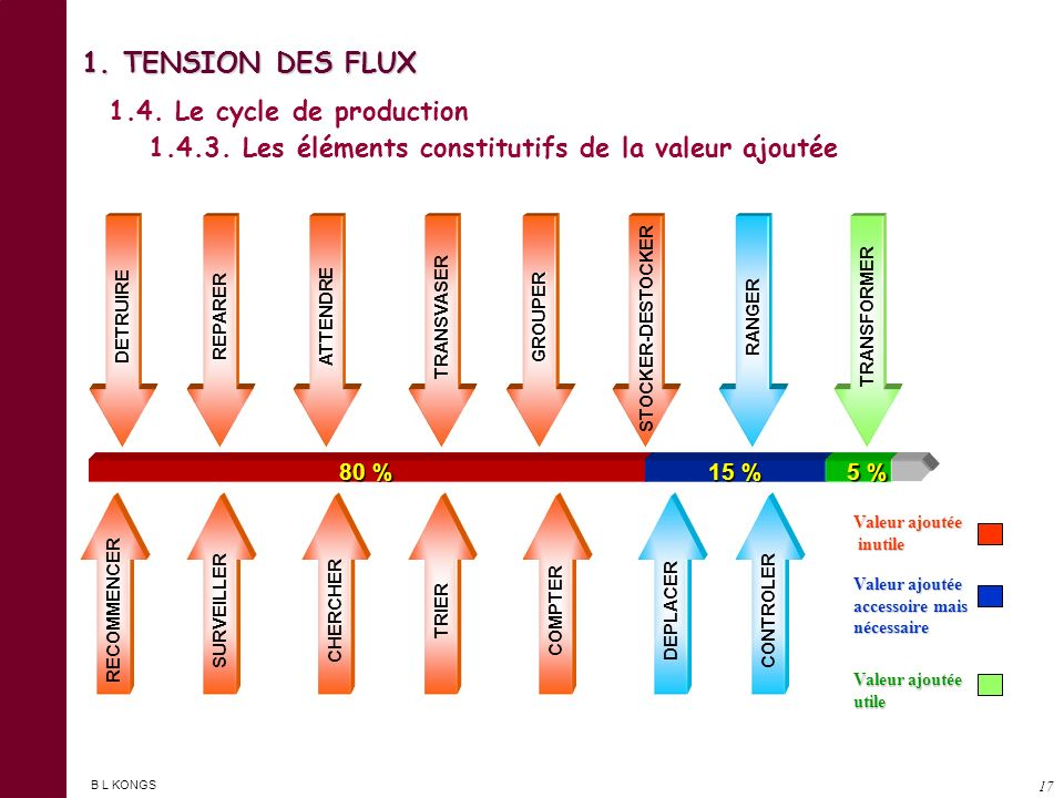 B L KONGS 16 CAS 1 Utilisation successive des moyens (stock inter opération.) CAS 2 Utilisation simultanée des moyens (stock partiel) CAS 3 Utilisatio