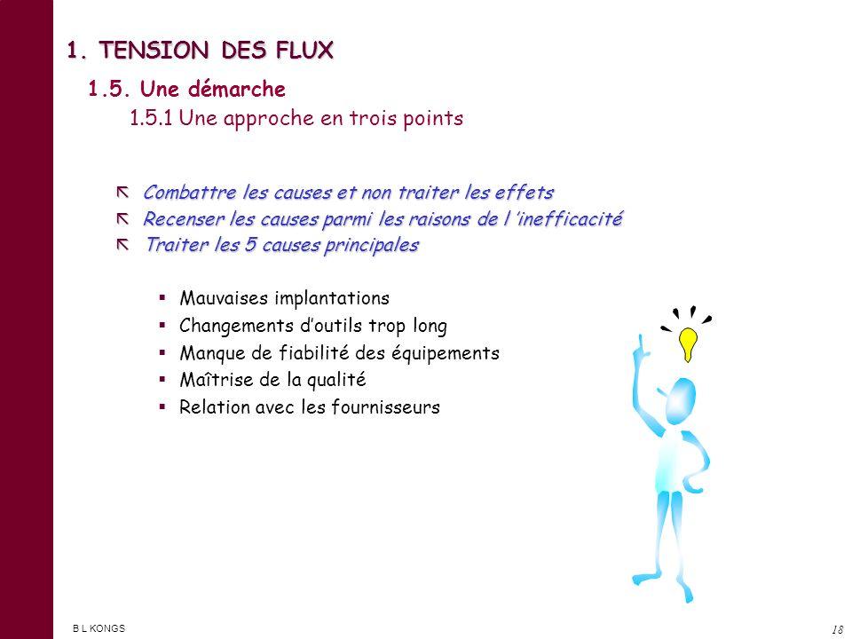 B L KONGS 17 1. TENSION DES FLUX 1.4. Le cycle de production 1.4.3. Les éléments constitutifs de la valeur ajoutée RECOMMENCER SURVEILLER CHERCHER TRI
