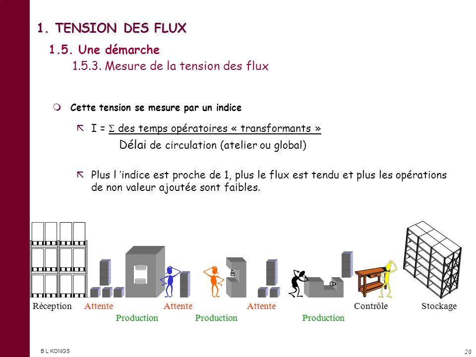 B L KONGS 19 1. TENSION DES FLUX Engager des actions en faveur de : Engager des actions en faveur de : La flexibilité de l outil de production La flex