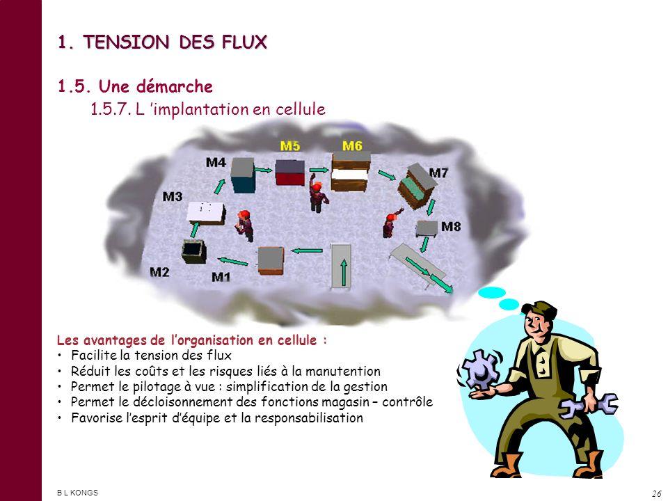 B L KONGS 25 1. TENSION DES FLUX 1.5. Une démarche 1.5.6. L implantation en ligne