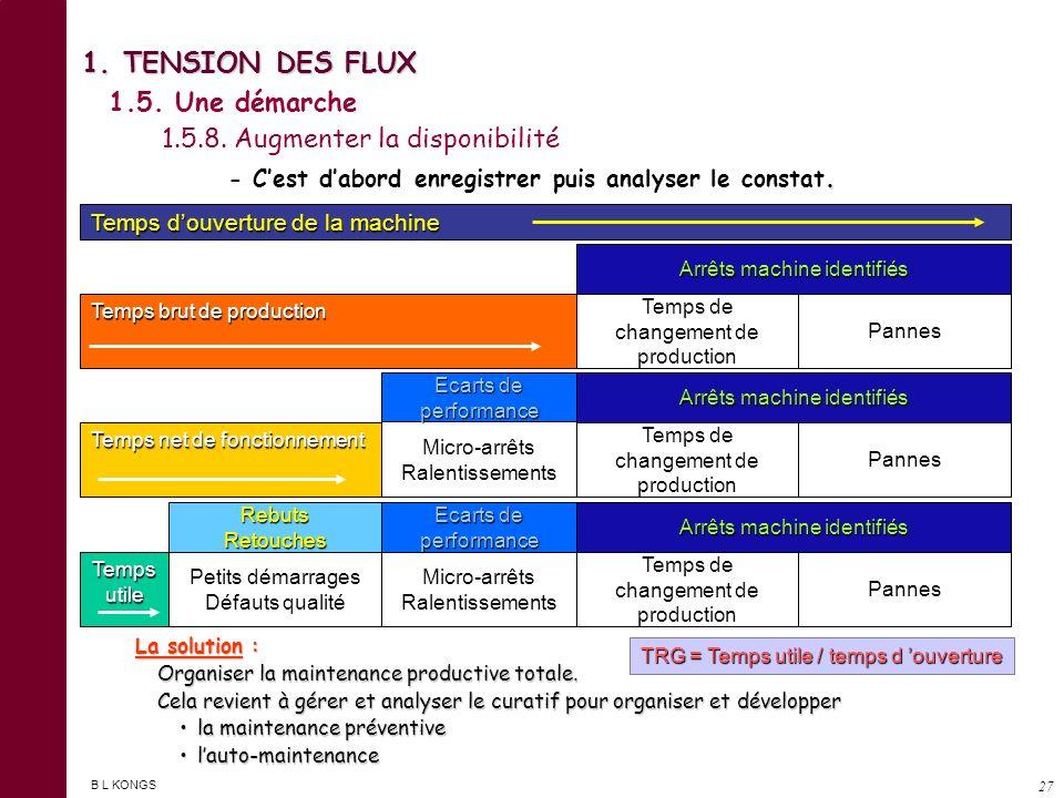 B L KONGS 26 1. TENSION DES FLUX 1.5. Une démarche 1.5.7. L implantation en cellule Les avantages de lorganisation en cellule : Facilite la tension de