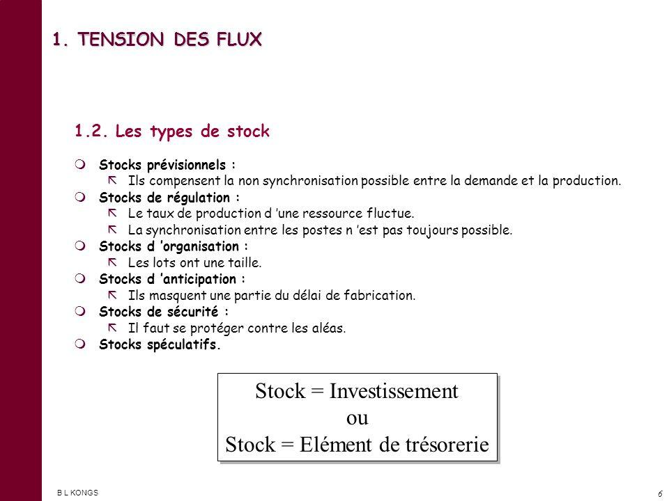 B L KONGS 5 1. TENSION DES FLUX 1.1. Les fondements de la tension des flux - Introduction … 1. La présence des stocks coûte pourcentage du taux de pos