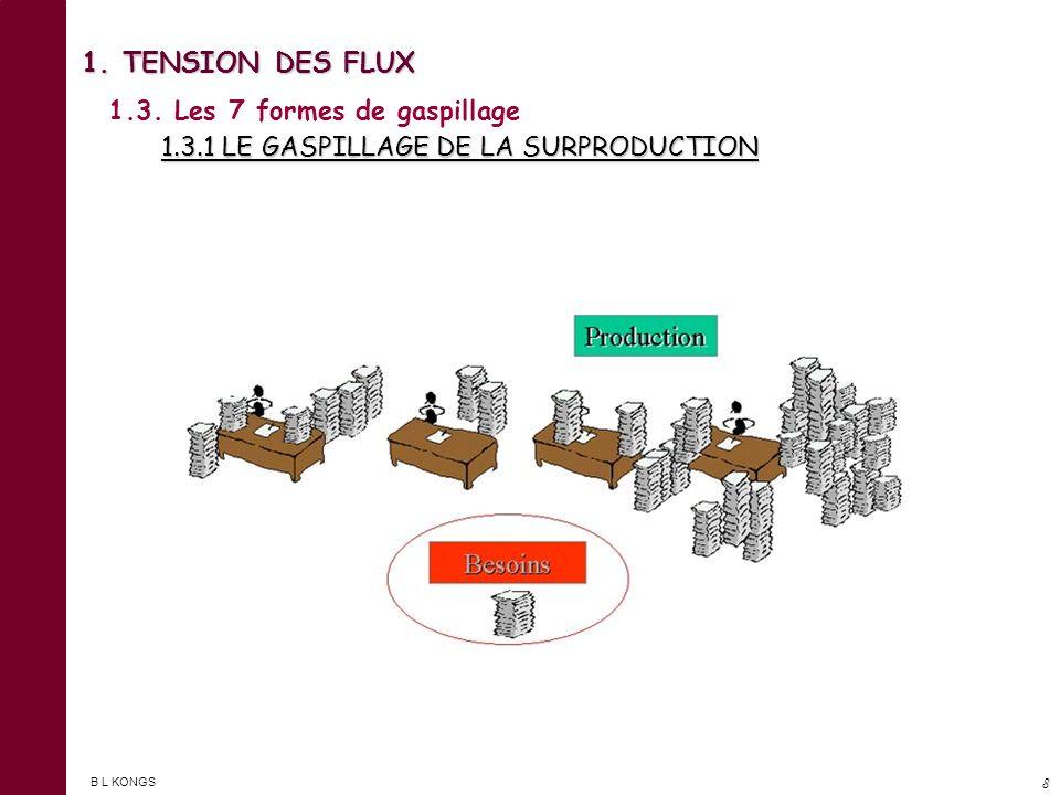 B L KONGS 7 1.3. Les 7 formes de gaspillage 1 - LE GASPILLAGE DE LA SURPRODUCTION. 2 - LE GASPILLAGE DU STOCKAGE. 3 - LE GASPILLAGE DES RÉPARATIONS ET