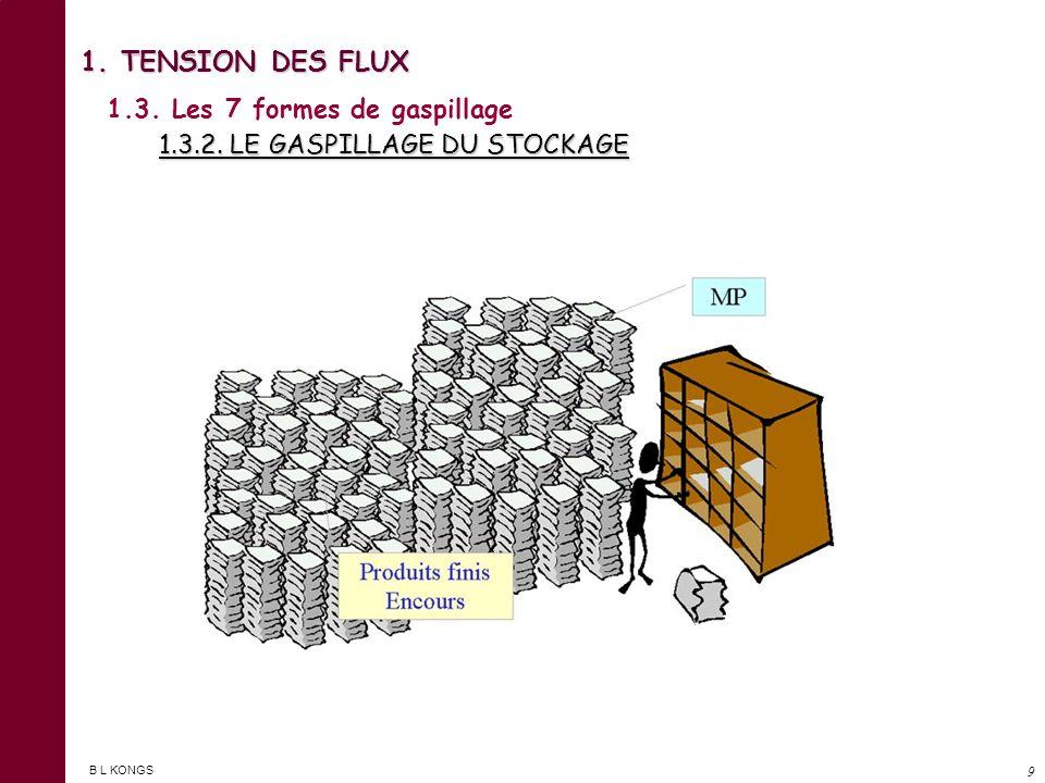 B L KONGS 8 1.3. Les 7 formes de gaspillage 1.3.1 LE GASPILLAGE DE LA SURPRODUCTION 1. TENSION DES FLUX