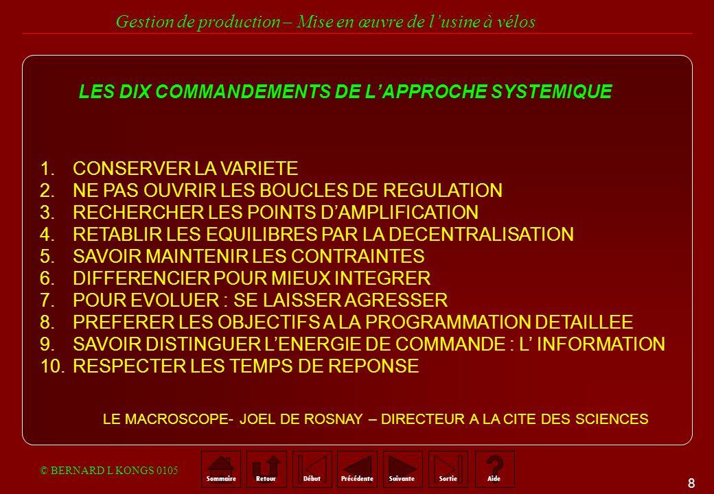 8 SommaireRetourSuivantePrécédenteAideSortieDébut Gestion de production – Mise en œuvre de lusine à vélos © BERNARD L KONGS 0105 LES DIX COMMANDEMENTS DE LAPPROCHE SYSTEMIQUE 1.CONSERVER LA VARIETE 2.NE PAS OUVRIR LES BOUCLES DE REGULATION 3.RECHERCHER LES POINTS DAMPLIFICATION 4.RETABLIR LES EQUILIBRES PAR LA DECENTRALISATION 5.SAVOIR MAINTENIR LES CONTRAINTES 6.DIFFERENCIER POUR MIEUX INTEGRER 7.POUR EVOLUER : SE LAISSER AGRESSER 8.PREFERER LES OBJECTIFS A LA PROGRAMMATION DETAILLEE 9.SAVOIR DISTINGUER LENERGIE DE COMMANDE : L INFORMATION 10.RESPECTER LES TEMPS DE REPONSE LE MACROSCOPE- JOEL DE ROSNAY – DIRECTEUR A LA CITE DES SCIENCES