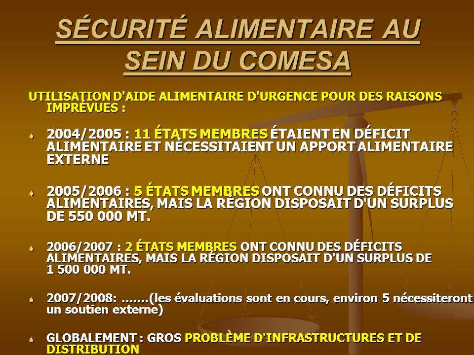 SÉCURITÉ ALIMENTAIRE AU SEIN DU COMESA UTILISATION D AIDE ALIMENTAIRE D URGENCE POUR DES RAISONS IMPRÉVUES : 2004/2005 : 11 ÉTATS MEMBRES ÉTAIENT EN DÉFICIT ALIMENTAIRE ET NÉCESSITAIENT UN APPORT ALIMENTAIRE EXTERNE 2004/2005 : 11 ÉTATS MEMBRES ÉTAIENT EN DÉFICIT ALIMENTAIRE ET NÉCESSITAIENT UN APPORT ALIMENTAIRE EXTERNE 2005/2006 : 5 ÉTATS MEMBRES ONT CONNU DES DÉFICITS ALIMENTAIRES, MAIS LA RÉGION DISPOSAIT D UN SURPLUS DE 550 000 MT.