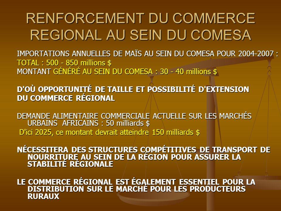 RENFORCEMENT DU COMMERCE REGIONAL AU SEIN DU COMESA IMPORTATIONS ANNUELLES DE MAÏS AU SEIN DU COMESA POUR 2004-2007 : TOTAL : 500 - 850 millions $ MONTANT GÉNÉRÉ AU SEIN DU COMESA : 30 - 40 millions $ D OÙ OPPORTUNITÉ DE TAILLE ET POSSIBILITÉ D EXTENSION DU COMMERCE RÉGIONAL DEMANDE ALIMENTAIRE COMMERCIALE ACTUELLE SUR LES MARCHÉS URBAINS AFRICAINS : 50 milliards $ D ici 2025, ce montant devrait atteindre 150 milliards $ D ici 2025, ce montant devrait atteindre 150 milliards $ NÉCESSITERA DES STRUCTURES COMPÉTITIVES DE TRANSPORT DE NOURRITURE AU SEIN DE LA RÉGION POUR ASSURER LA STABILITÉ RÉGIONALE LE COMMERCE RÉGIONAL EST ÉGALEMENT ESSENTIEL POUR LA DISTRIBUTION SUR LE MARCHÉ POUR LES PRODUCTEURS RURAUX