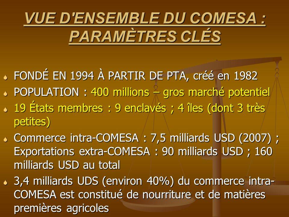 VUE D ENSEMBLE DU COMESA : PARAMÈTRES CLÉS FONDÉ EN 1994 À PARTIR DE PTA, créé en 1982 FONDÉ EN 1994 À PARTIR DE PTA, créé en 1982 POPULATION : 400 millions – gros marché potentiel POPULATION : 400 millions – gros marché potentiel 19 États membres : 9 enclavés ; 4 îles (dont 3 très petites) 19 États membres : 9 enclavés ; 4 îles (dont 3 très petites) Commerce intra-COMESA : 7,5 milliards USD (2007) ; Exportations extra-COMESA : 90 milliards USD ; 160 milliards USD au total Commerce intra-COMESA : 7,5 milliards USD (2007) ; Exportations extra-COMESA : 90 milliards USD ; 160 milliards USD au total 3,4 milliards UDS (environ 40%) du commerce intra- COMESA est constitué de nourriture et de matières premières agricoles 3,4 milliards UDS (environ 40%) du commerce intra- COMESA est constitué de nourriture et de matières premières agricoles