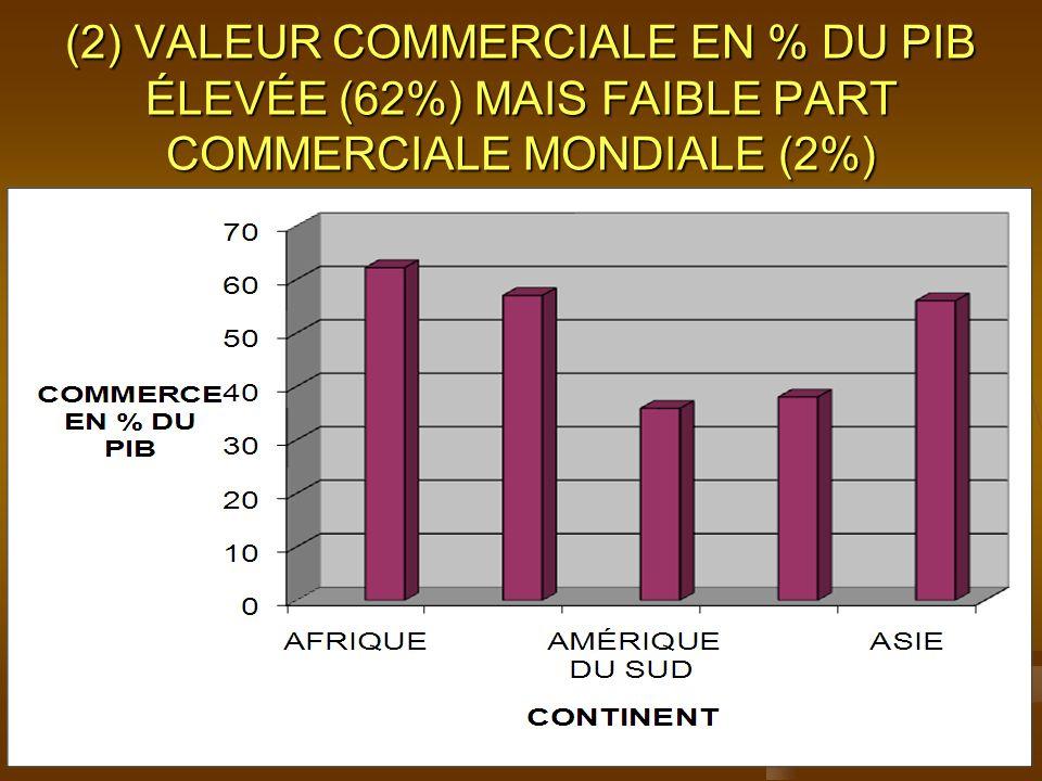 (2) VALEUR COMMERCIALE EN % DU PIB ÉLEVÉE (62%) MAIS FAIBLE PART COMMERCIALE MONDIALE (2%)