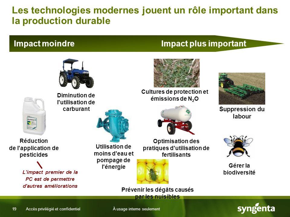19 Accès privilégié et confidentielÀ usage interne seulement Les technologies modernes jouent un rôle important dans la production durable Impact moin