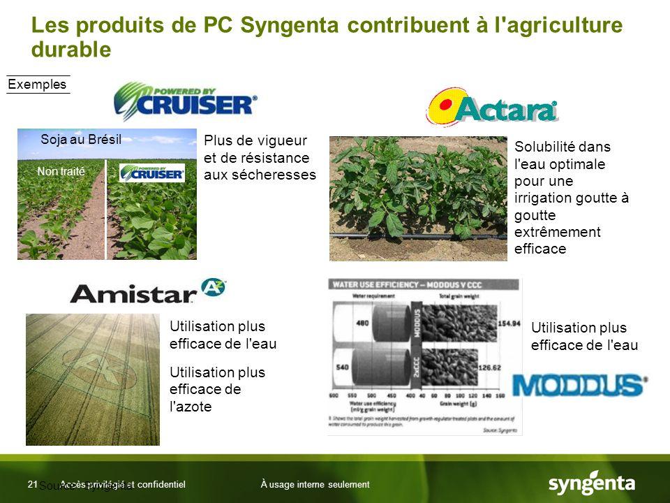 21 Accès privilégié et confidentielÀ usage interne seulement Les produits de PC Syngenta contribuent à l'agriculture durable Utilisation plus efficace