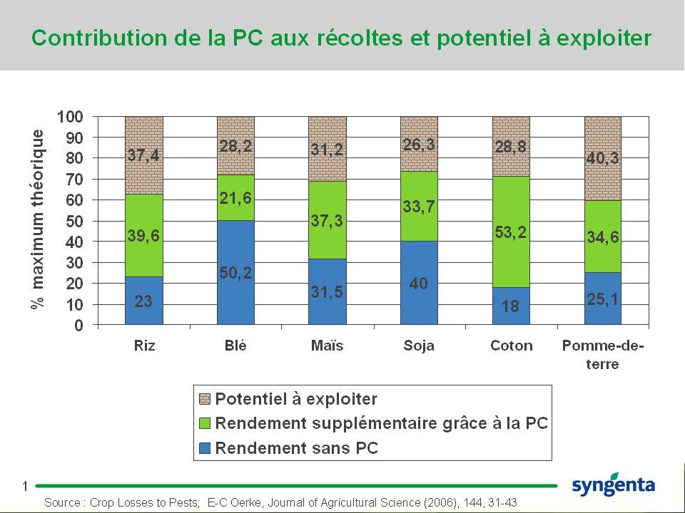 8 Les moteurs du contrôle fongique dans l agriculture : nouvelles maladies et résistance De nouvelles pandémies peuvent survenir Exemple : Rouille du soja - énormes pertes de récoltes (jusqu à 80%).