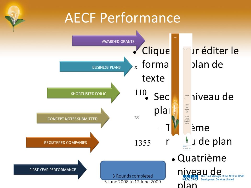 Cliquez pour éditer le format du plan de texte Second niveau de plan Troisième niveau de plan Quatrième niveau de plan Cinquième niveau de plan Sixième niveau de plan Septième niveau de plan Huitième niveau de plan Neuvième niveau de planClick to edit Master text styles – Second level Third level – Fourth level » Fifth level AECF Performance 1355 751 110 52 23 AWARDED GRANTS FIRST YEAR PERFORMANCE REGISTERED COMPANIES CONCEPT NOTES SUBMITTED SHORTLISTED FOR IC BUSINESS PLANS 3 Rounds completed 5 June 2008 to 12 June 2009