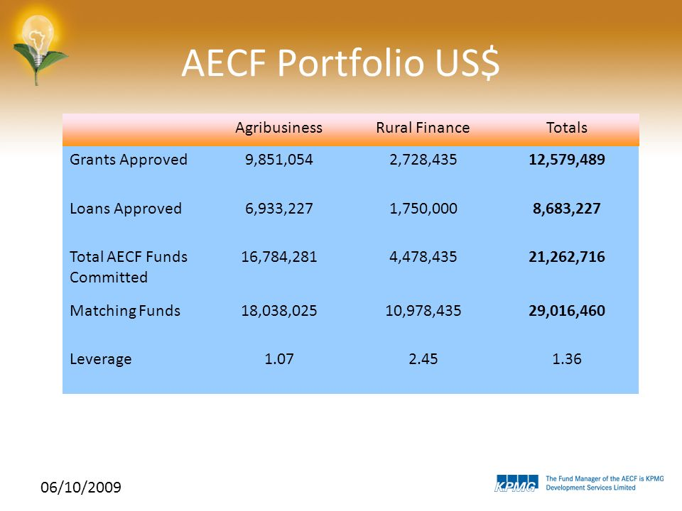06/10/2009 AECF Portfolio US$ AgribusinessRural FinanceTotals Grants Approved9,851,0542,728,43512,579,489 Loans Approved6,933,2271,750,0008,683,227 To