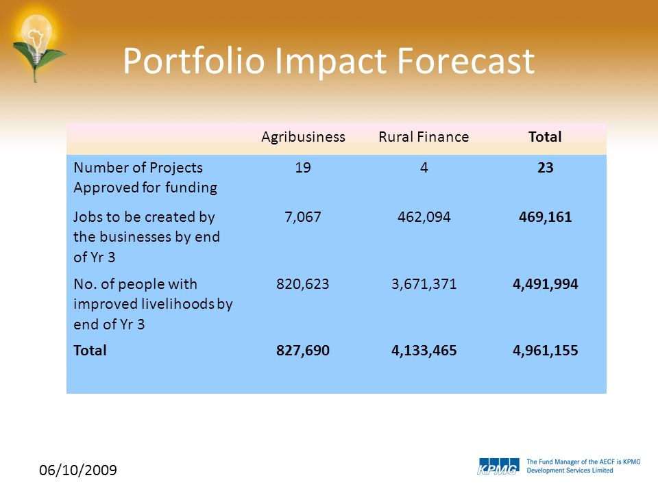 06/10/2009 Portfolio Impact Forecast AgribusinessRural FinanceTotal Number of Projects Approved for funding 19423 Jobs to be created by the businesses