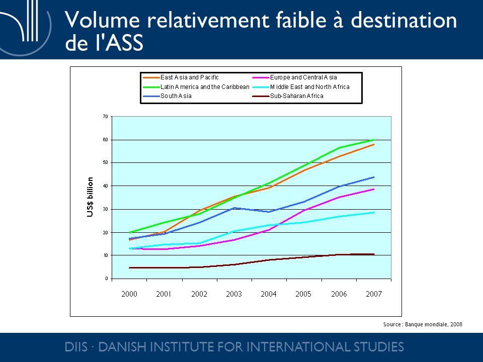 DIIS DANISH INSTITUTE FOR INTERNATIONAL STUDIES Volume relativement faible à destination de l'ASS Source : Banque mondiale, 2008