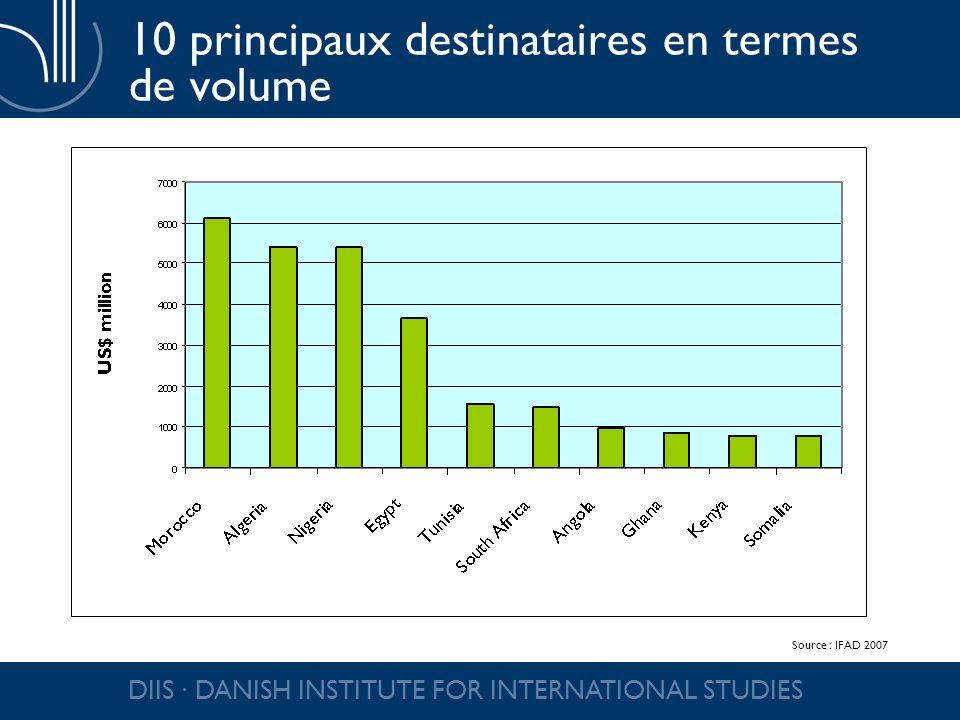 DIIS DANISH INSTITUTE FOR INTERNATIONAL STUDIES 10 principaux destinataires en fonction du PIB Source : IFAD 2007