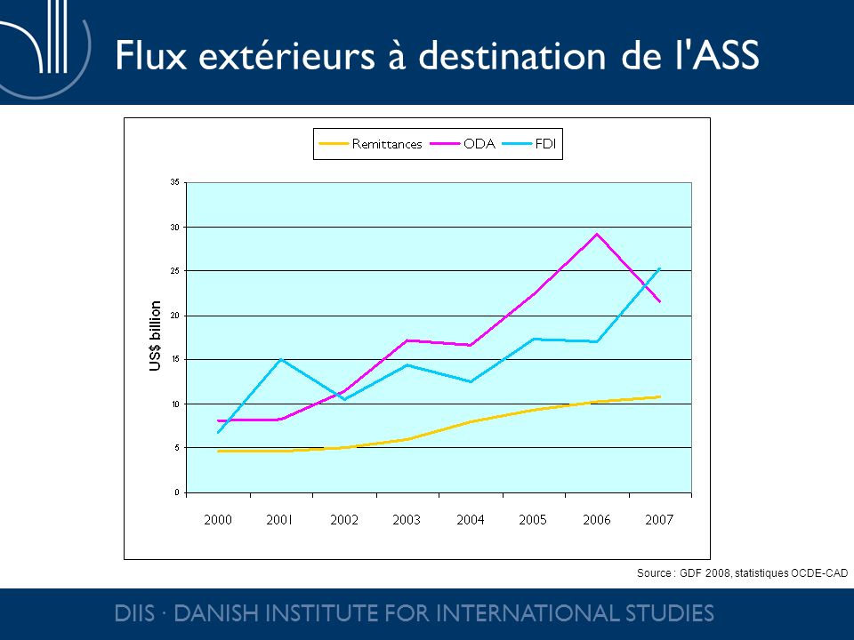 DIIS DANISH INSTITUTE FOR INTERNATIONAL STUDIES Flux extérieurs à destination de l ASS Source : GDF 2008, statistiques OCDE-CAD