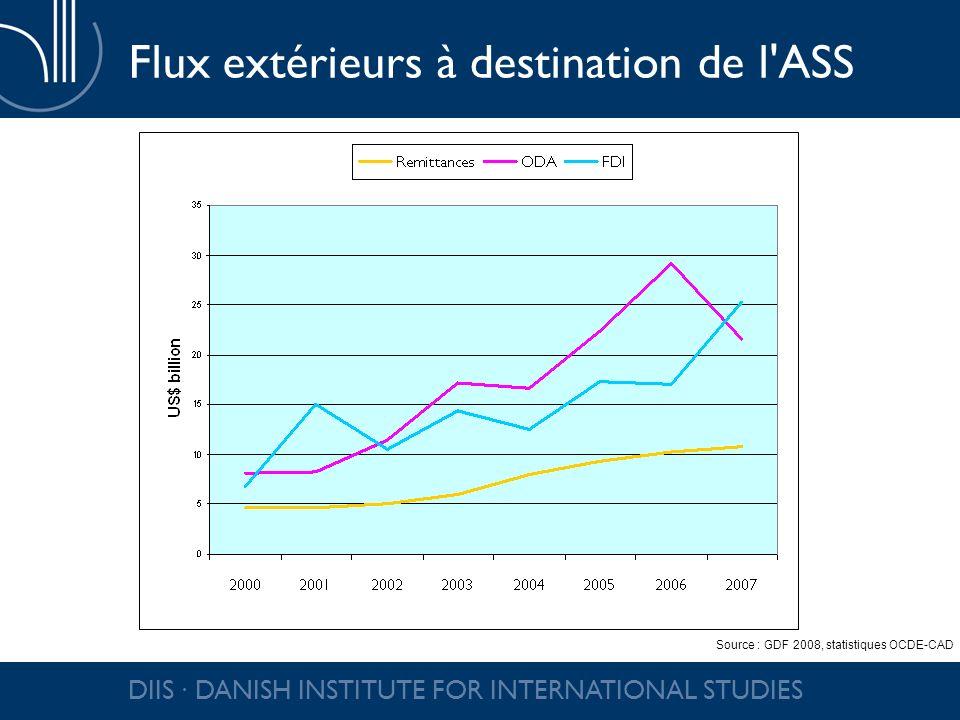 DIIS DANISH INSTITUTE FOR INTERNATIONAL STUDIES Flux extérieurs à destination de l'ASS Source : GDF 2008, statistiques OCDE-CAD