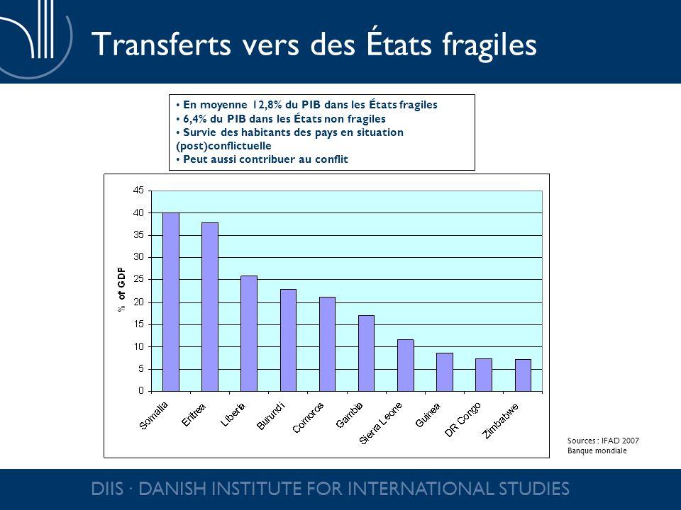 DIIS DANISH INSTITUTE FOR INTERNATIONAL STUDIES Transferts vers des États fragiles En moyenne 12,8% du PIB dans les États fragiles 6,4% du PIB dans le