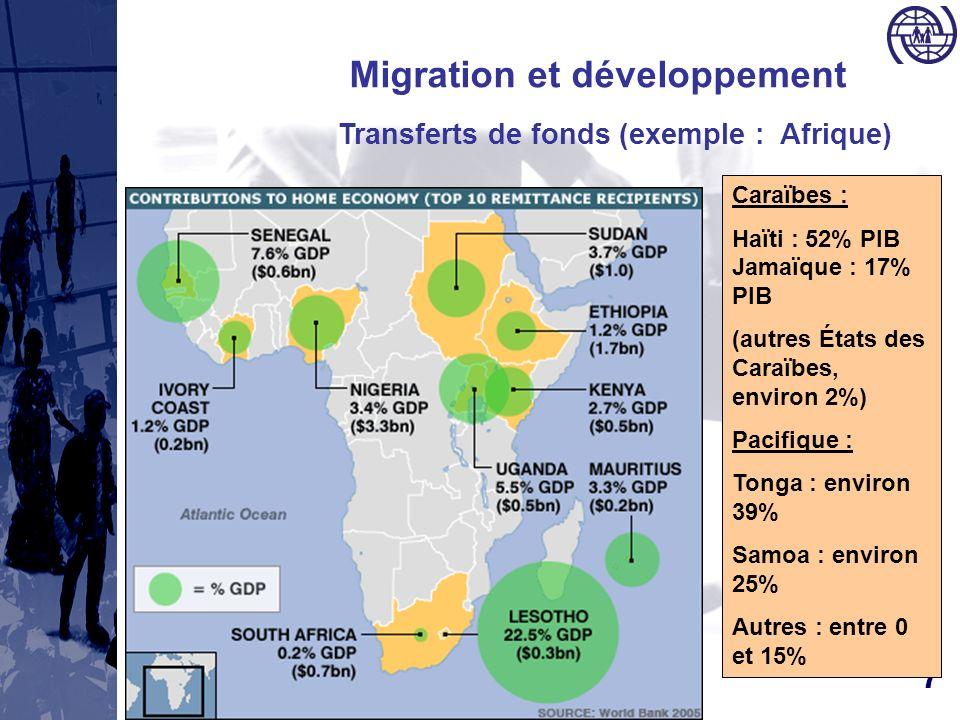 7 Migration et développement Transferts de fonds (exemple : Afrique) Caraïbes : Haïti : 52% PIB Jamaïque : 17% PIB (autres États des Caraïbes, environ 2%) Pacifique : Tonga : environ 39% Samoa : environ 25% Autres : entre 0 et 15%
