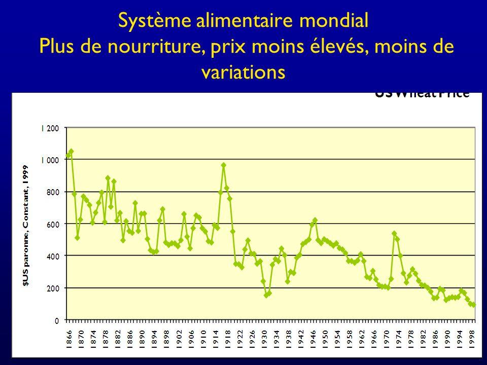 Système alimentaire mondial Plus de nourriture, prix moins élevés, moins de variations
