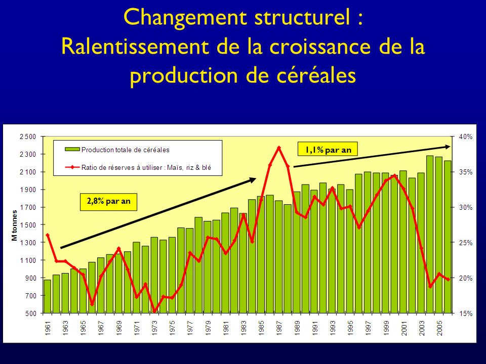 Changement structurel : Ralentissement de la croissance de la production de céréales