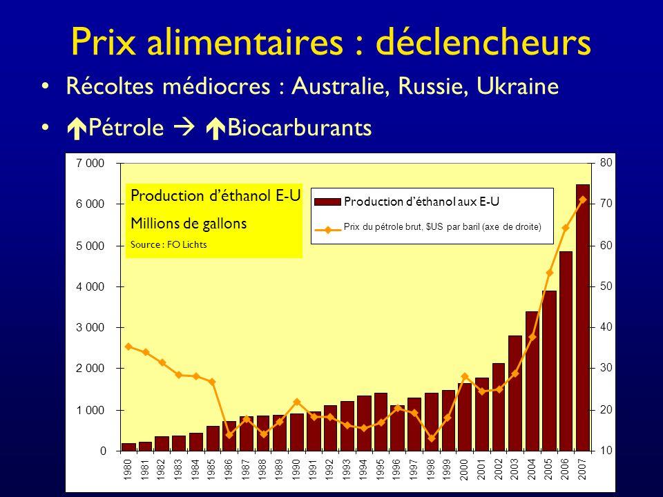 Prix alimentaires : déclencheurs Récoltes médiocres : Australie, Russie, Ukraine Pétrole Biocarburants
