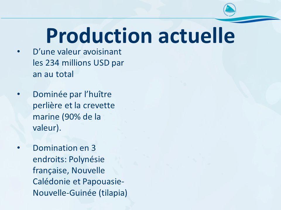 Production actuelle Dune valeur avoisinant les 234 millions USD par an au total Dominée par lhuître perlière et la crevette marine (90% de la valeur).