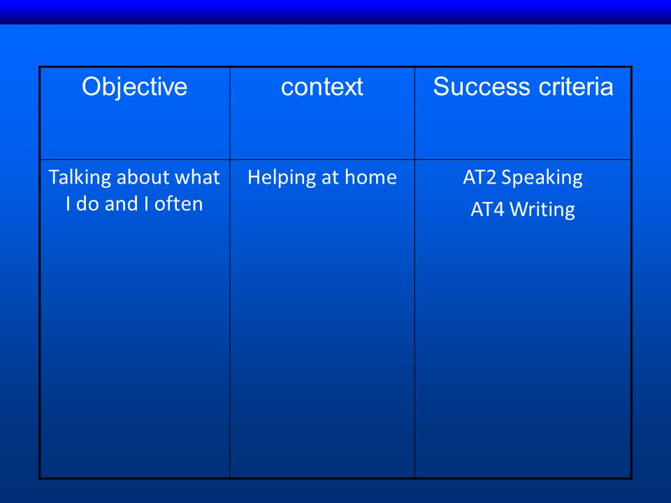 ObjectivecontextSuccess criteria Talking about what I do and I often Helping at homeAT2 Speaking AT4 Writing