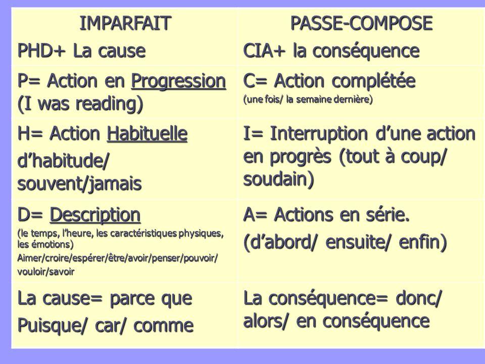 IMPARFAIT PHD+ La cause PASSE-COMPOSE CIA+ la conséquence P= Action en Progression (I was reading) C= Action complétée (une fois/ la semaine dernière)