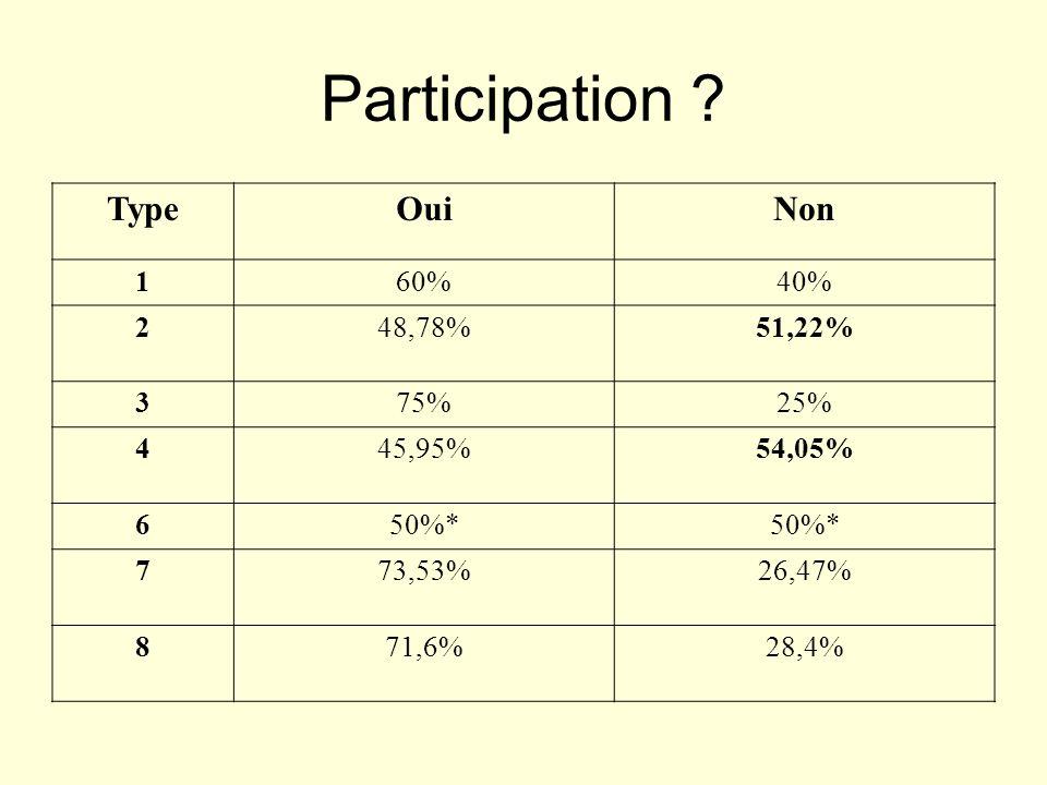 Participation ? TypeOuiNon 160%40% 248,78%51,22% 375%25% 445,95%54,05% 650%* 773,53%26,47% 871,6%28,4%