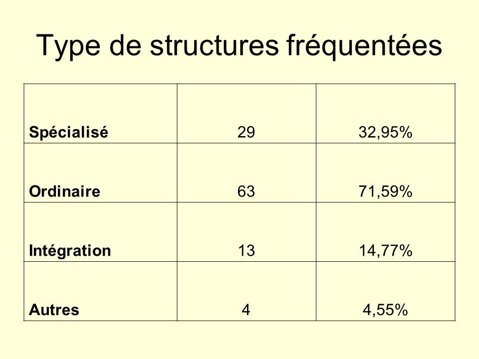 Type de structures fréquentées Spécialisé2932,95% Ordinaire6371,59% Intégration1314,77% Autres44,55%